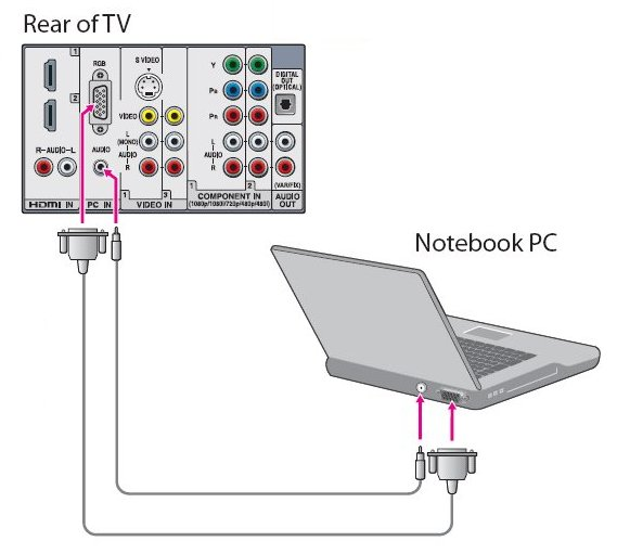 Connecting Computer to TV