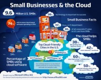 Top Tips to Source Your Business Cloud Computing Service