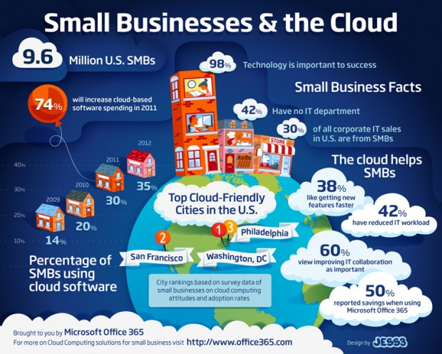 cloud-helps-small-businesses