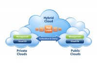 Hybrid Cloud: The Answer to Public Sector Cloud Security Issues