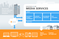 All About the 'Windows Azure Media Services' by Microsoft